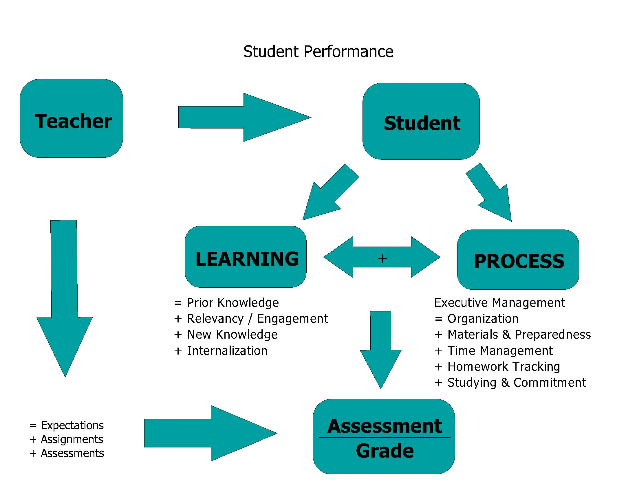 academic performance why do students study Enrolled1 a recent study showed that despite students' understanding that  tutoring is somewhat or very important to student success, 76% of these students .