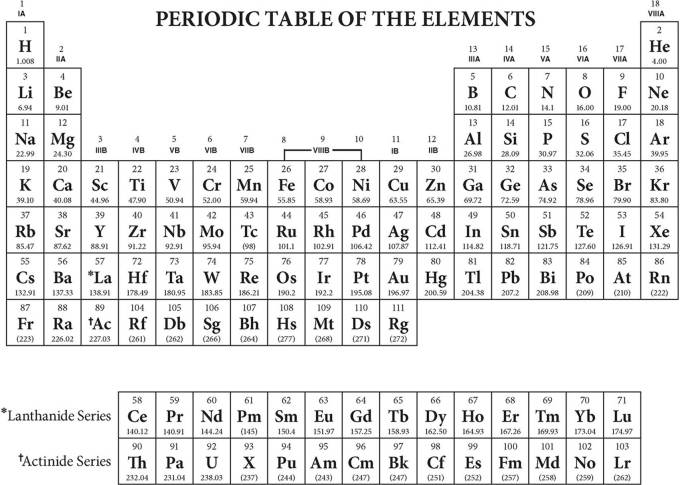 Periodic Table Of Elements Ap Chem Viewkaka