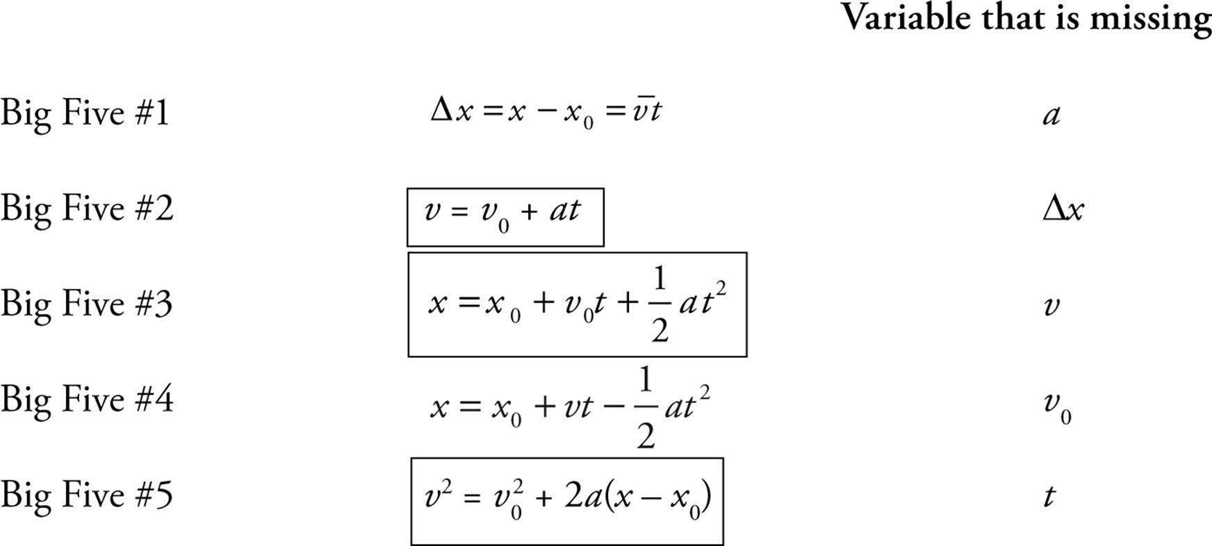 Physics Kinematics Equations Sheet