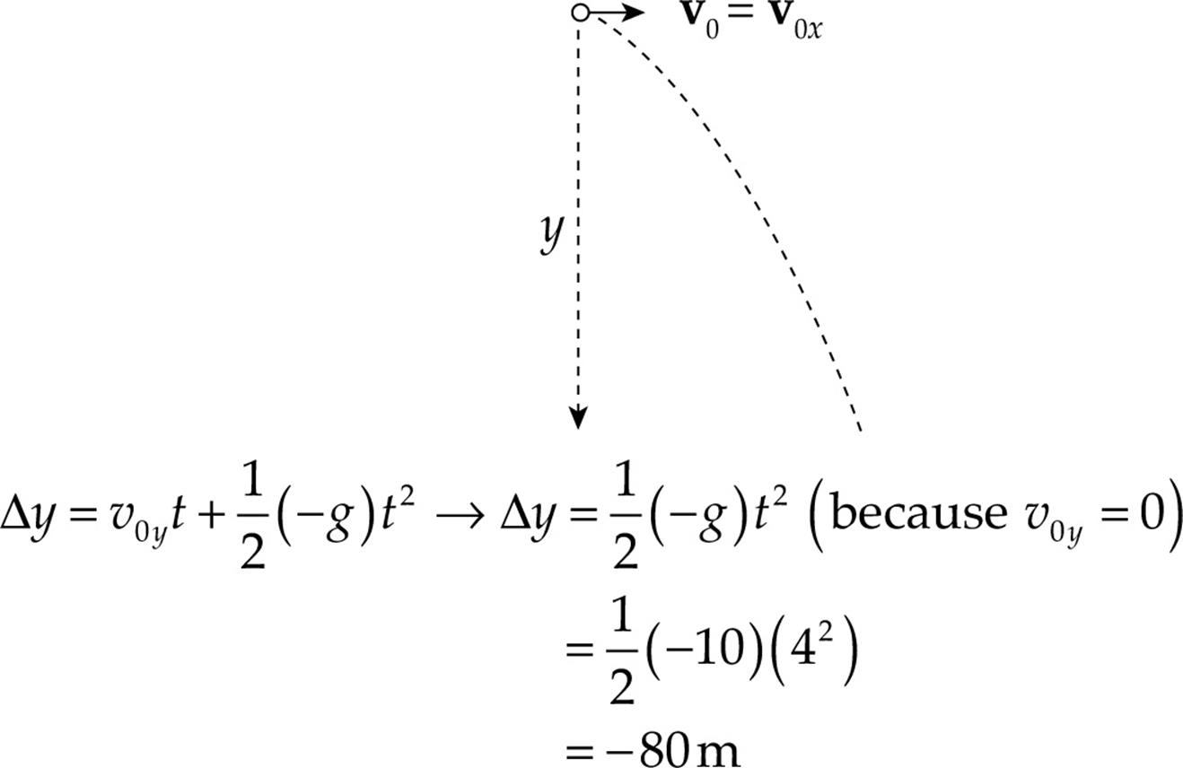 Equation To Calculate Initial Horizontal Velocity