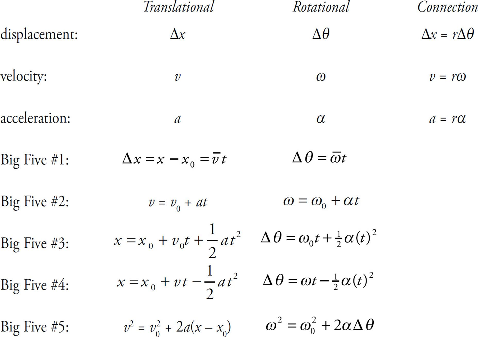 Rotational Physics Equations