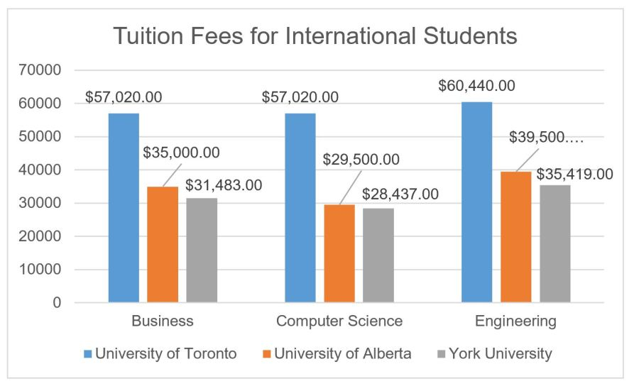 Tuition Fees for International Students