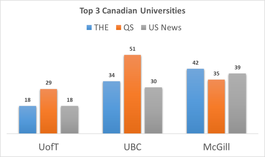 top 3 canadian universities