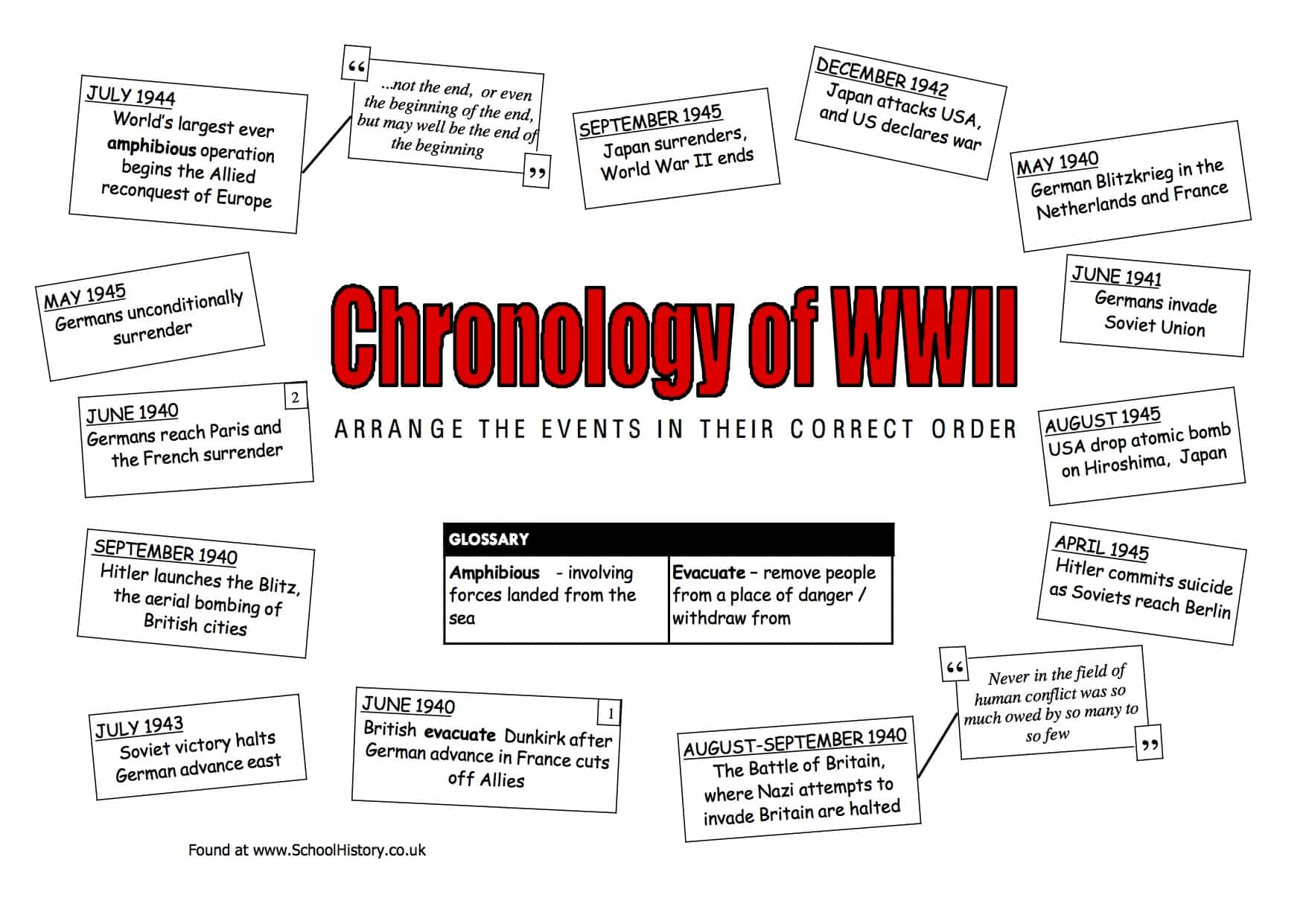 Experience The World War 2 History Worksheet Printable