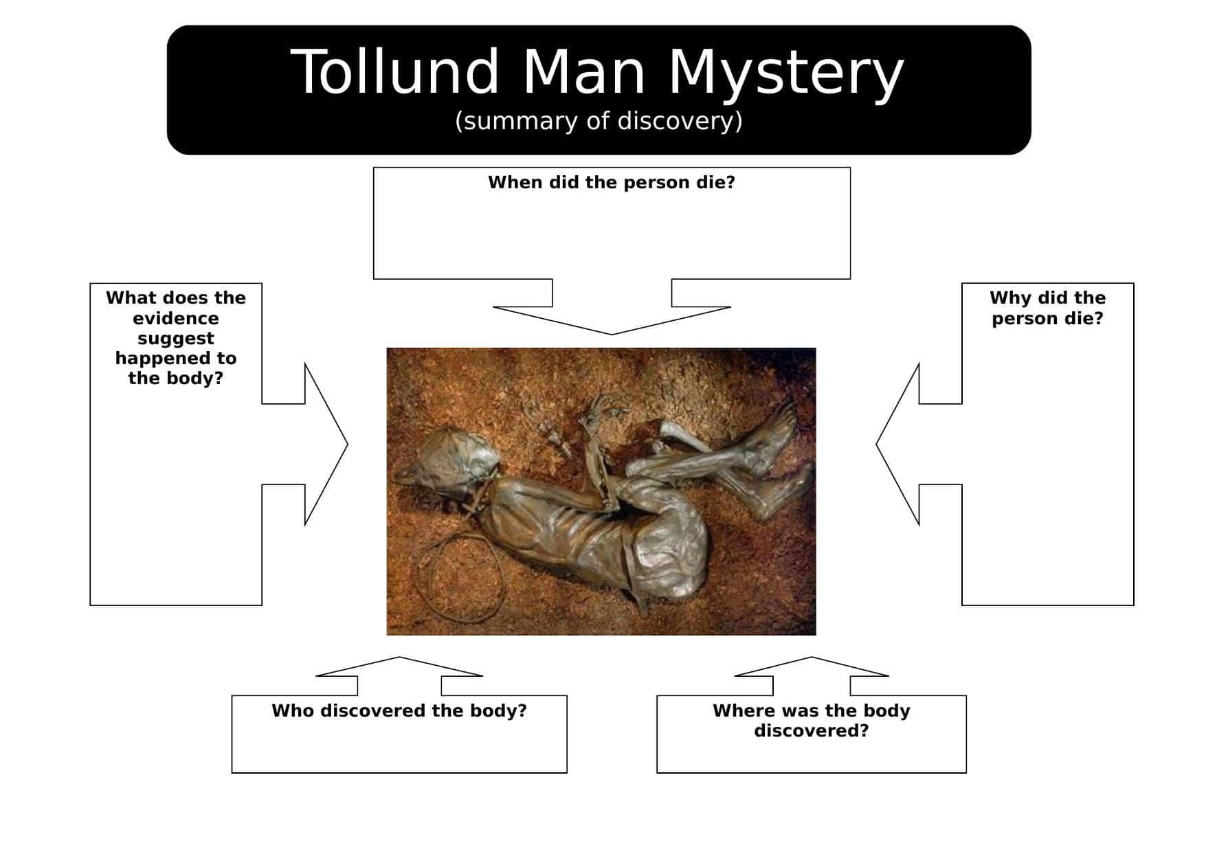 Tollund Man History Plenary