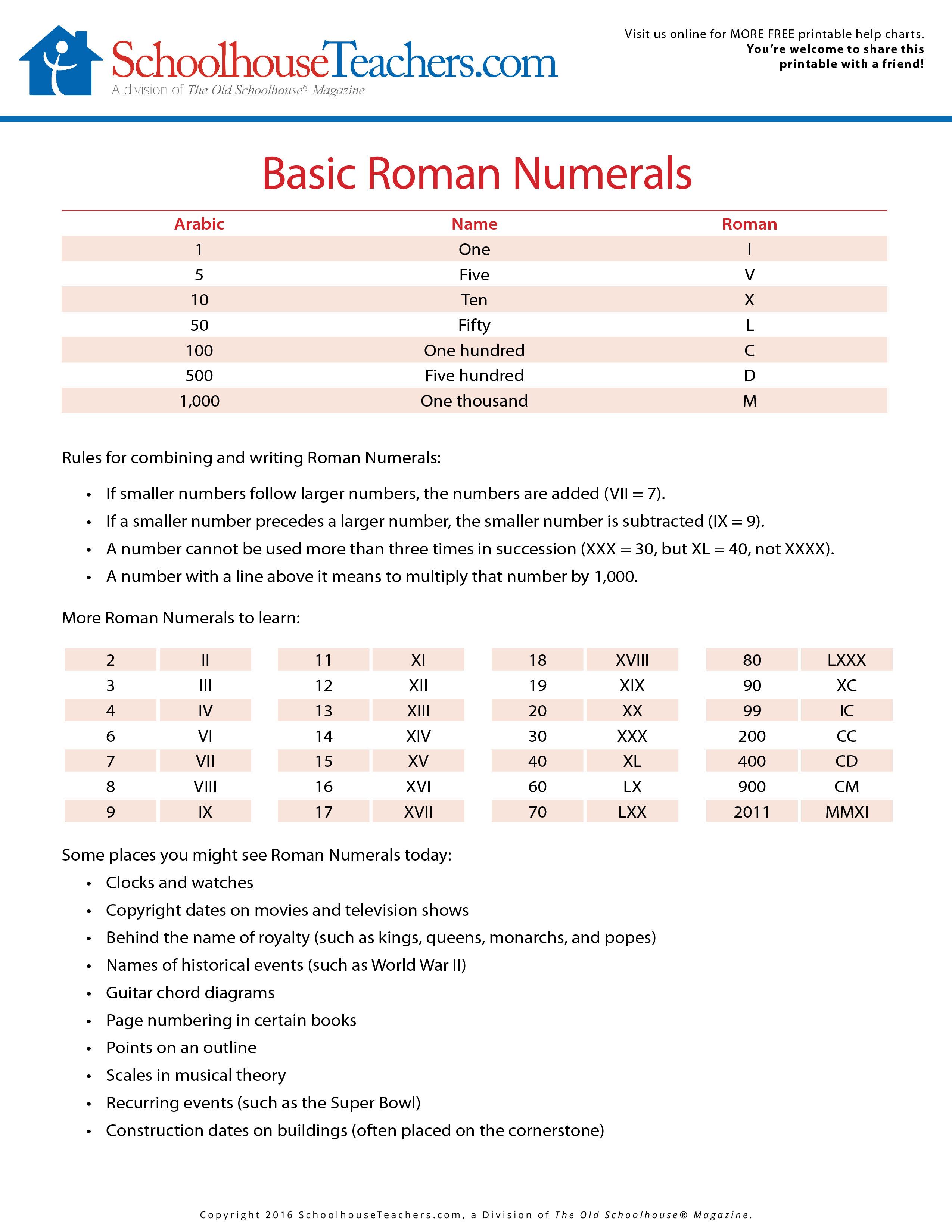 Help Charts
