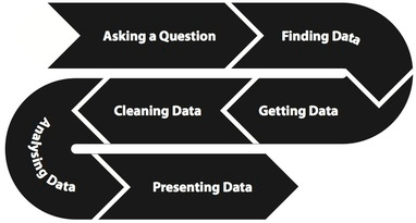 The data processing pipeline