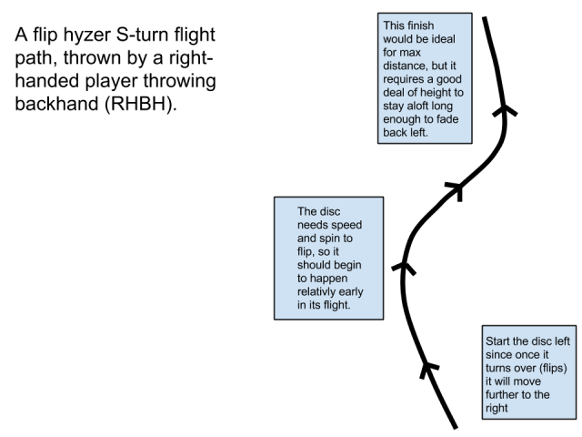 hyzer flip diagram disc golf lessons