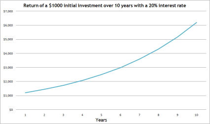 compound interest exponentially