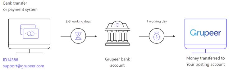 Grupeer bank transfer