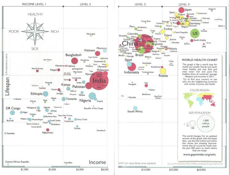 world health factfulness