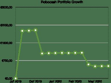 robocash portfolio growth school of freedom