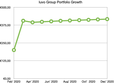 iuvo group portfolio growth - school of freedom