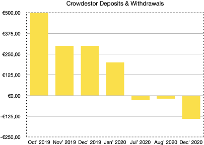 crowdestor deposits and withdrawals