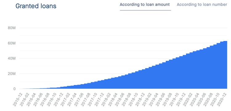 neo finance granted loans - school of freedom