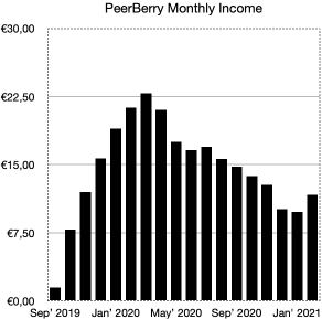 peerberry monthly income - school of freedom