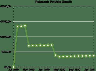 robocash portfolio growth - school of freedom