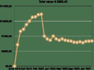 school of freedom crowdlending portfolio growth