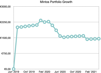 mintos portfolio growth school of freedom