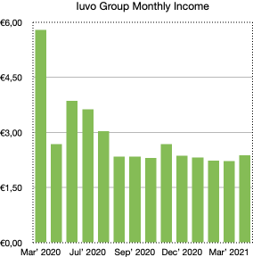 iuvo group monthly income - school of freedom