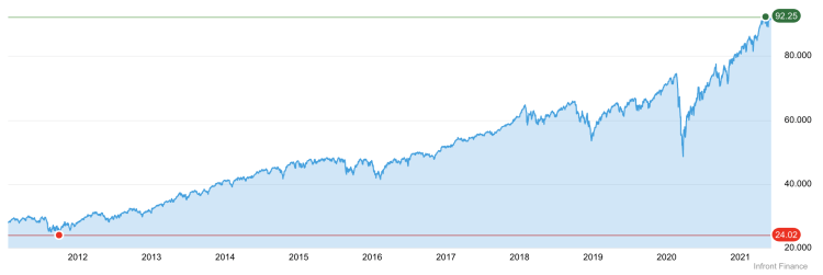 school of freedom - iShares S&P 500 EUR Hedged UCITS ETF Acc