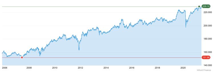 iShares InflationLinkedGovtBd UCITS ETF EUR Acc