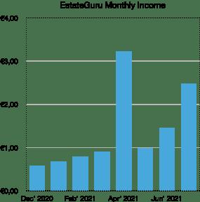 estateguru monthly income - school of freedom