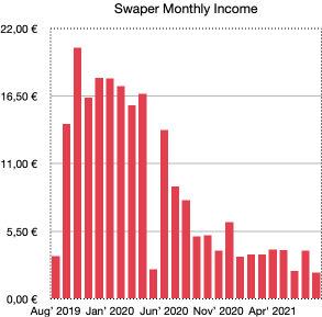 swaper monthly income - school of freedom