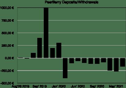 peerberry deposits and withdrawals - school of freedom