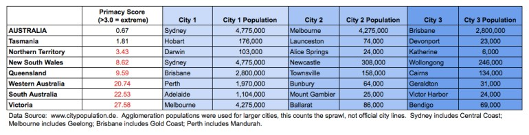 By the Numbers: Australian Urban Primacy