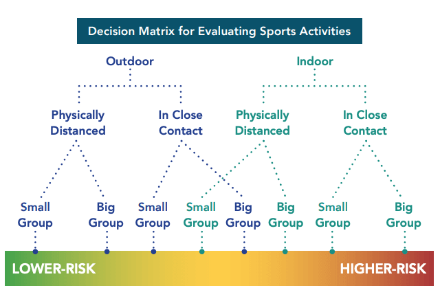 A diagram showing a decision matrix for evaluating sports activities. In general, outdoor activities carry a smaller risk than indoor activities, and physically distant activities lower than close contact.
