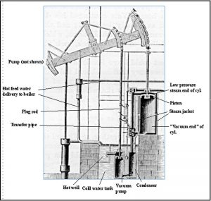 Diagram showing the components of James Watt's Steam Pumping Engine. Industrial Revolution Invention