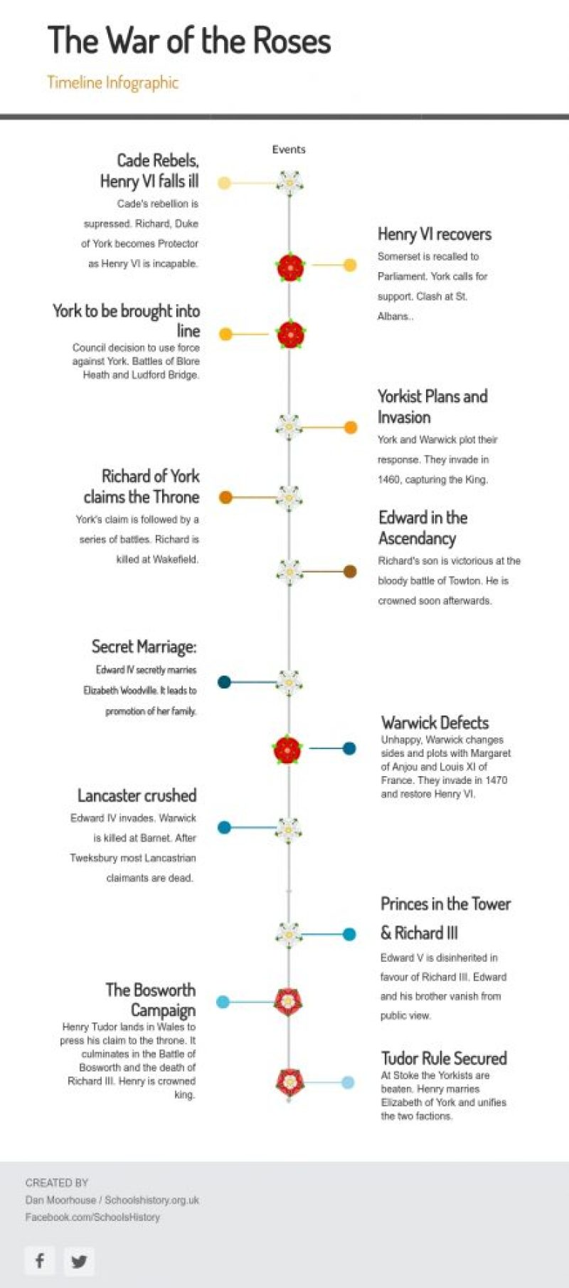 War of the Roses Infographic