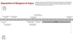Timeline Margaret of Anjou