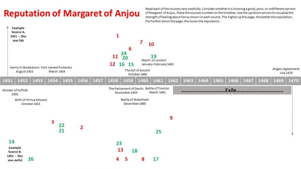 Reputation of Margaret of Anjou