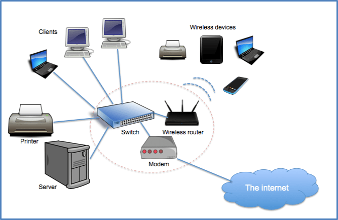 5. Computer Networks