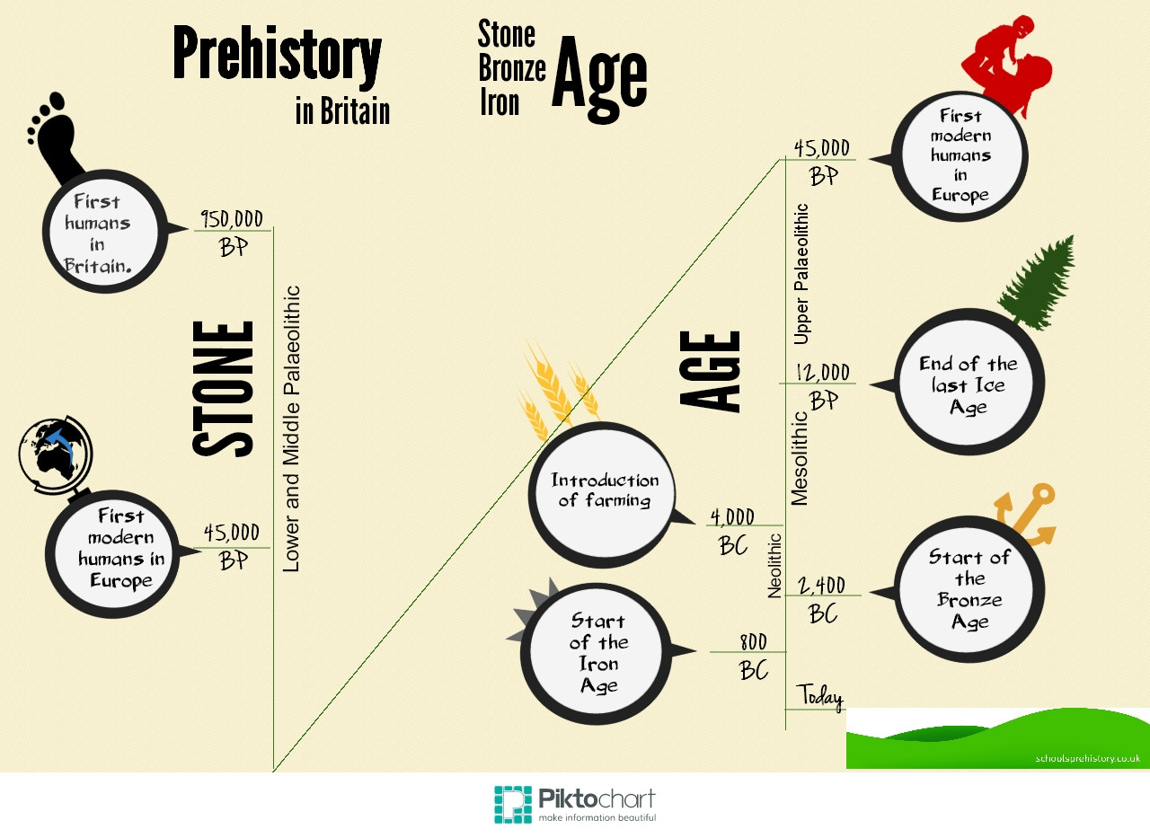 Stone Age Bronze Age Iron Age Timeline Infographic