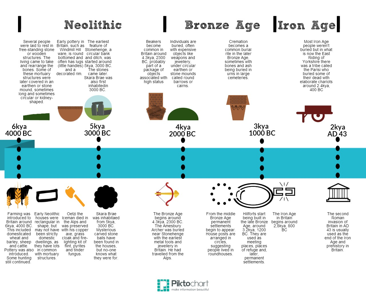 When Do You Start Teaching Changes In Britain From The Stone Age To The Iron Age