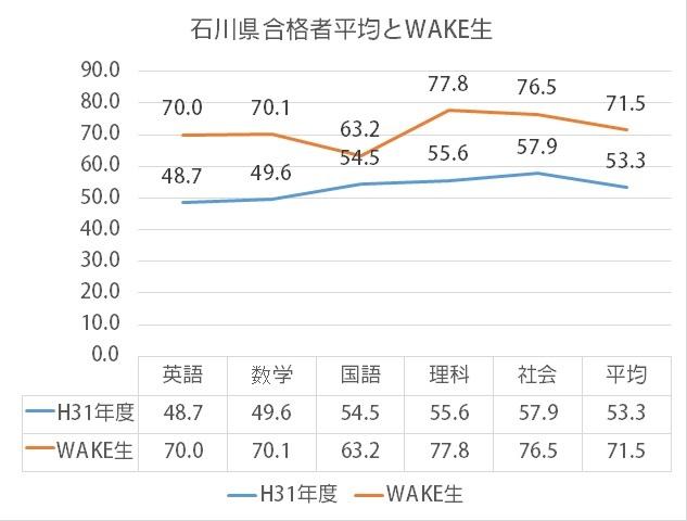 平均VSWAKE
