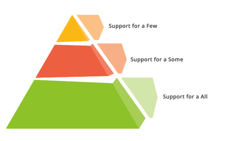 Continuum of Support