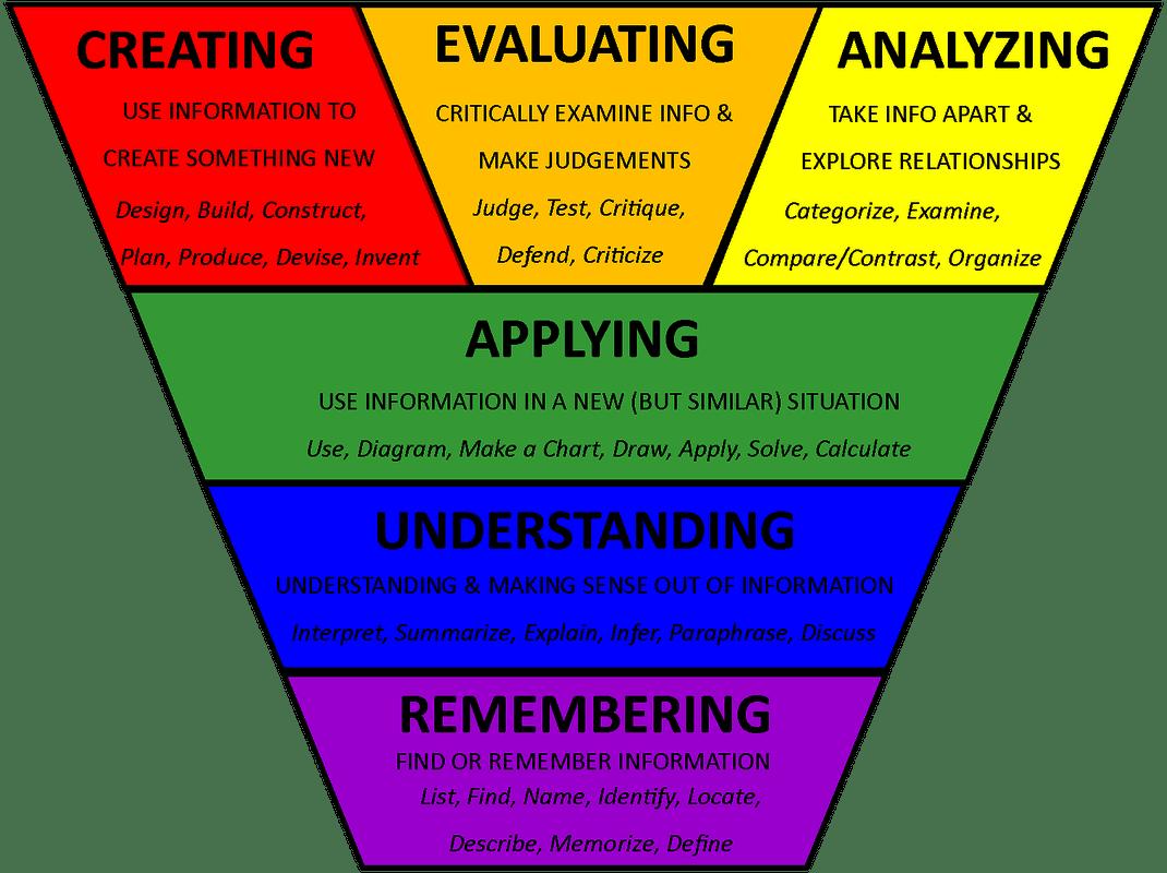 Constructivism Amp Bloom S Taxonomy Cheat Sheet Reflection