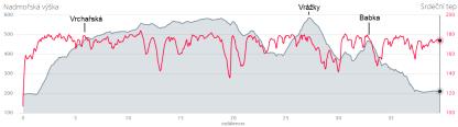 Můj graf převýšení a srdečních tepů