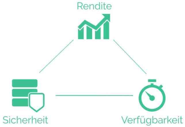 Das Magische Dreieck der Vermögensbildung