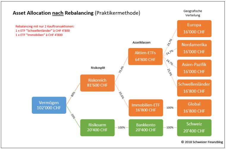 Rebalancing Praktikermethode