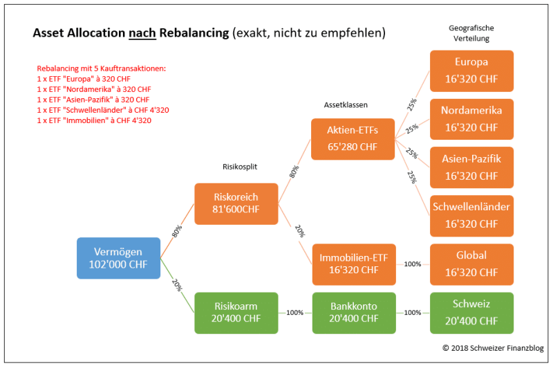 Asset Allocation nach exaktem Rebalancing