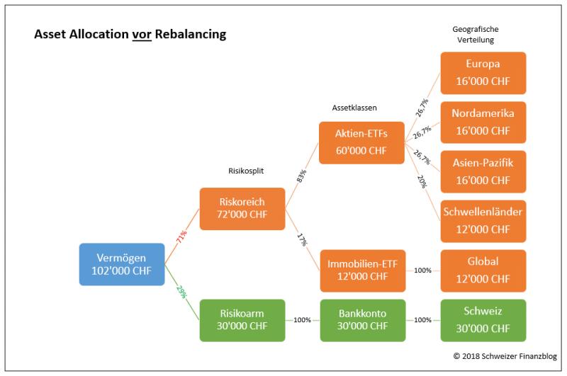 Asset Allocation vor Rebalancing
