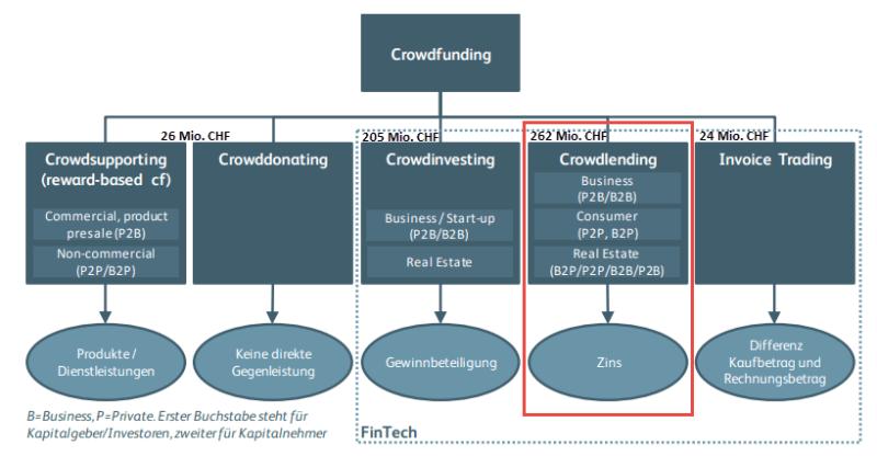 Crowdfunding-Kategorien mit Kreditvolumen
