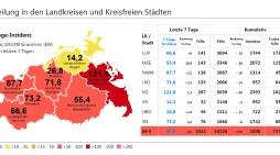 Corona in Schwerin: Nur 6 Neuinfektionen und Inzidenz bei 73,2