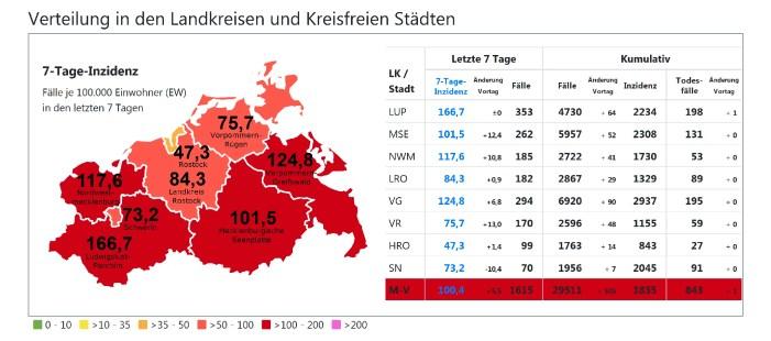 Corona in Schwerin & MV: Land erneut deutlich rauf – Schwerin deutlich runter