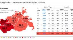Corona in Schwerin & MV: Landeswerte sinken – Schwerin nun aber mit Inzidenz über 100